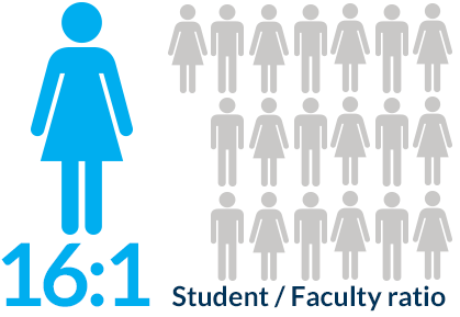 Student and Faculty Ratio